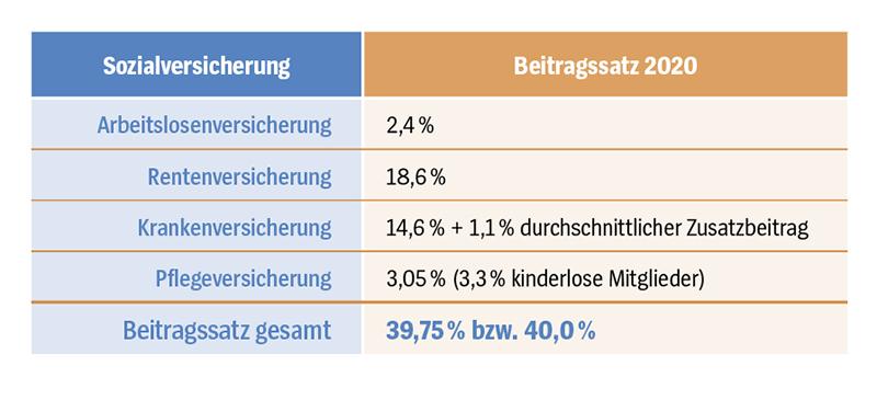 Mehr Schutz in stürmischen Zeiten   09/2020   Gesundheit ...